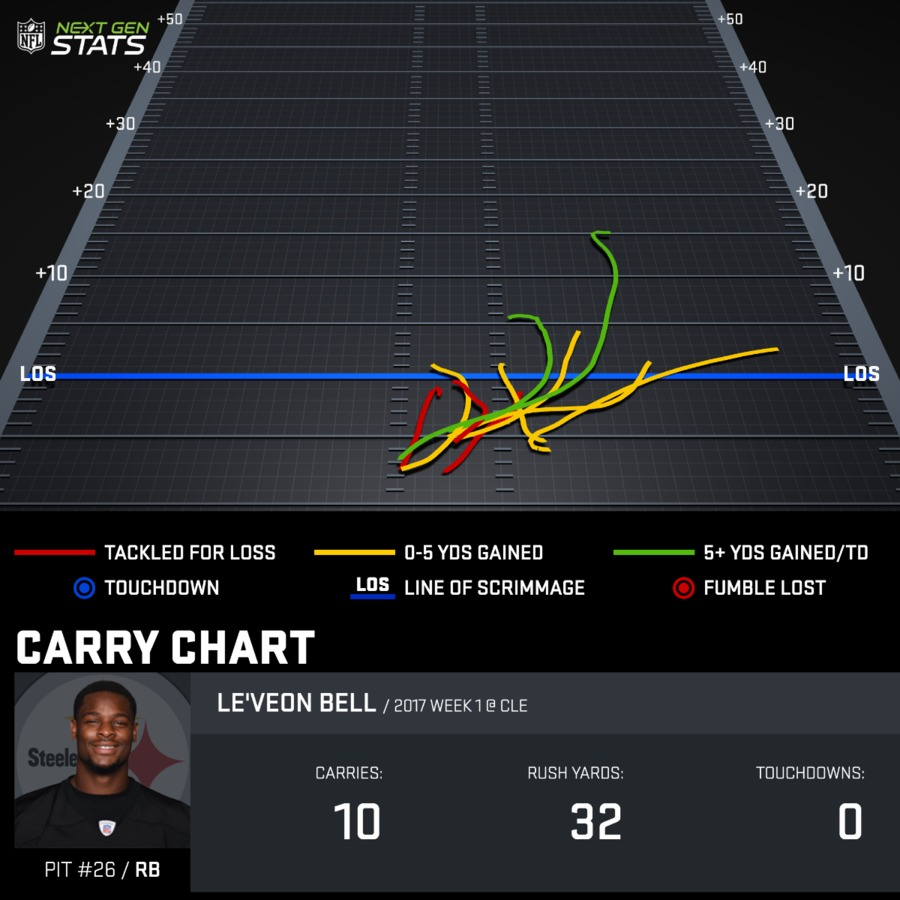 Le'Veon Bell Week 1 Carry Chart