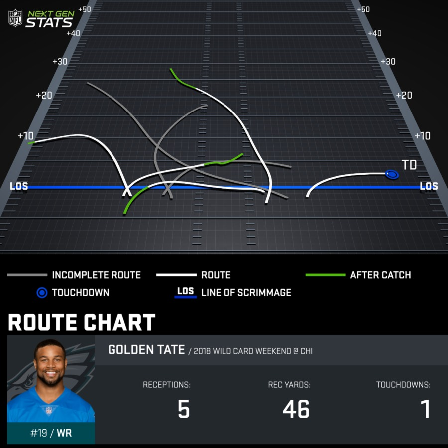 Golden Tate Wild Card Weekend Route Chart